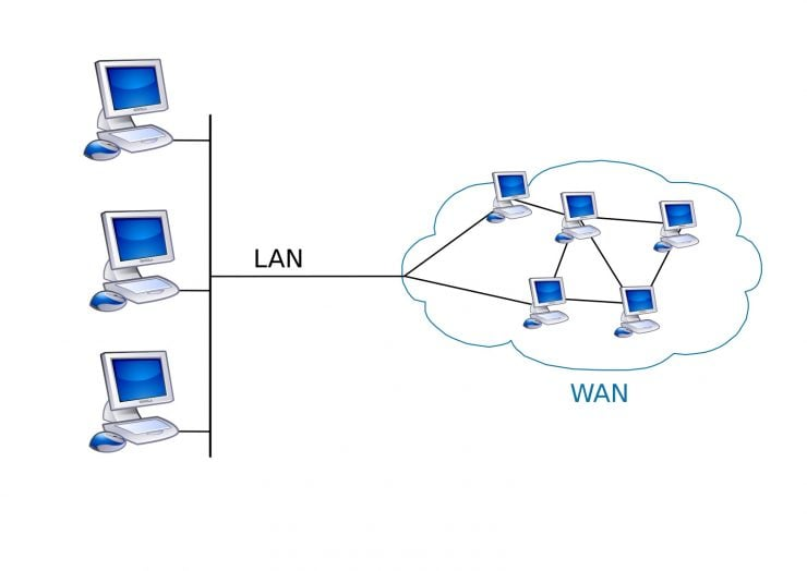 为什么网络有局域网、城域网和广域网之分?