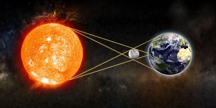 为什么会出现日食和月食现象?